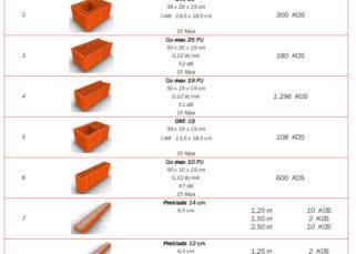 goriške opekarne specifikacija-materiala